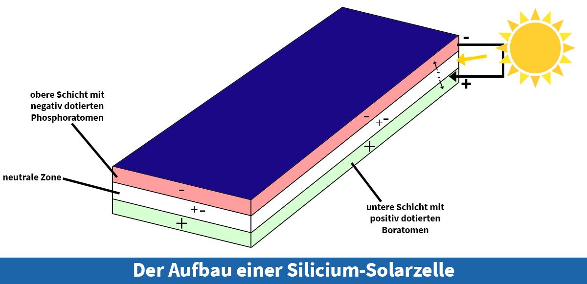 Der Aufbau einer Solarzelle